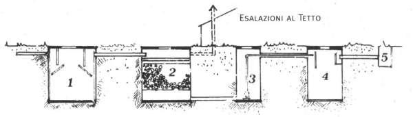 Schema letto batterico for Costo impianto irrigazione a pioggia